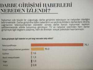MetroPoll Türkiye'nin Nabzı araştırması, Temmuz 2016