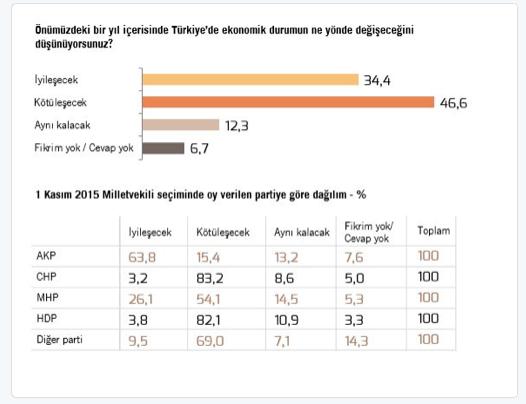 """2be7cd59db8c4 """"Genel olarak Türkiye'deki ekonomi yönetimini ne derece başarılı  buluyorsunuz?"""" sorusuna verilen cevaplar iktidar partisi açısından fazla iç  açıcı değil."""